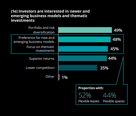 Investors Interest and increasing capital flow